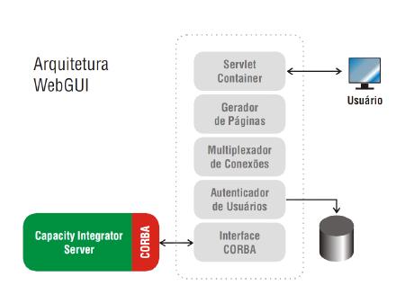 EMBRATEL - WebGUI - Visionnaire | Fábrica de Software