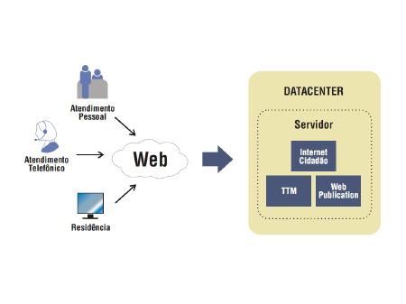 Tecpar - Internet Cidadão - Visionnaire | Fábrica de Software