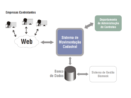 Unimed - Movimentação Cadastral (Portal) - Visionnaire | Fábrica de Software