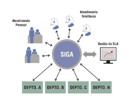 Unimed - SiGA - Sistema de Gestão de Atendimento - Visionnaire | Fábrica de Software