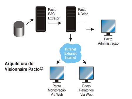 VIVO - Indicadores de Qualidade da Anatel - Visionnaire | Fábrica de Software