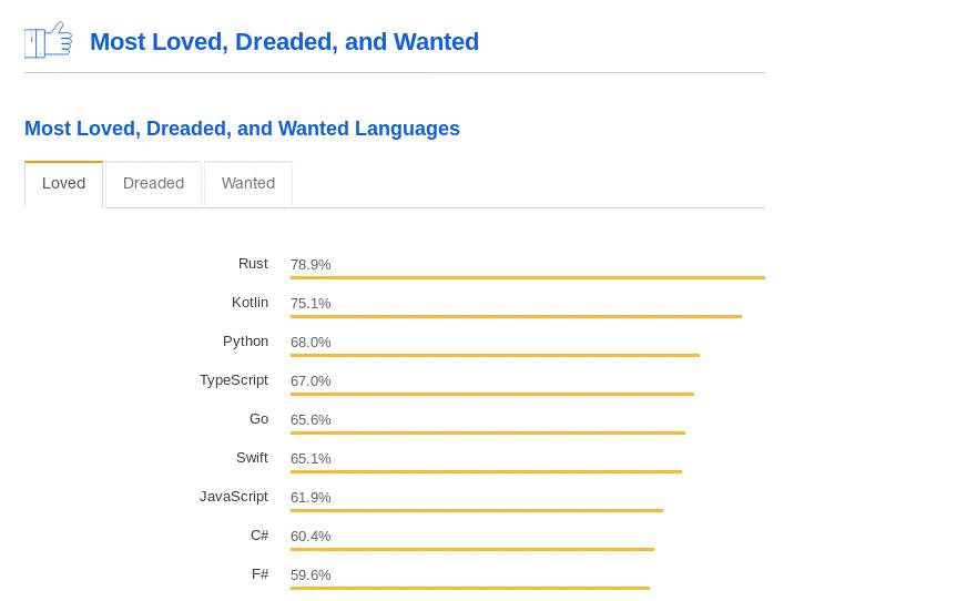 Stack OverFlow - Linguagem RUST em                   primeiro lugar das mais amadas em 2018