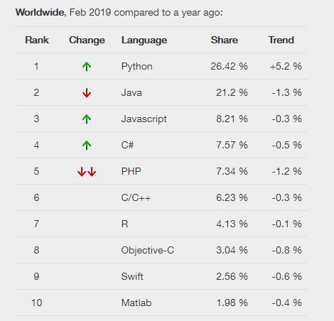 Rank do site PYPL com as linguagens                   de programacao mais utilizadas em fevereiro de 2019