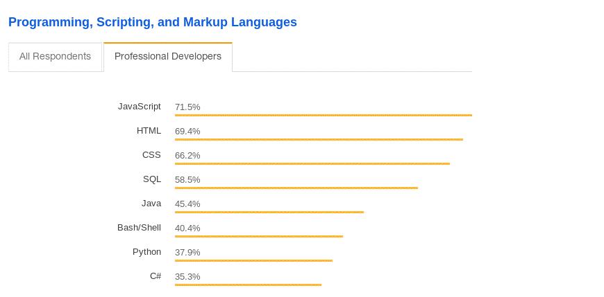Stack OverFlow JavaScript com 71,5%                   dos usuários