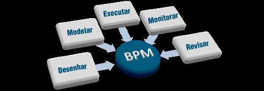 BPM process