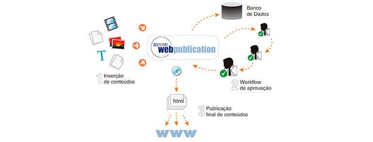 Visionnaire - FIEP - Portal na Internet