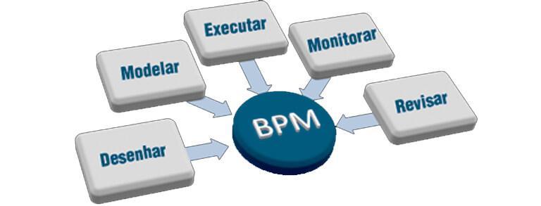 Visionnaire - Unimed Curitiba - Subcontratación de Profesionales de TI Especializados en BPM