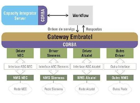 EMBRATEL - Gateway - Integrated Network Management - Visionnaire   Software Factory