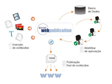 USF - Portal de la Universidad de São Francisco en Internet - Visionnaire | Fábrica de Software